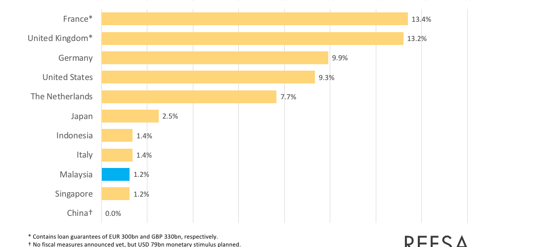 INFOGRAPHCIS 3:  ANNOUNCED FISCAL STIMULUS IN % OF GDP, BY COUNTRY (AS AT 23 MARCH 2020)