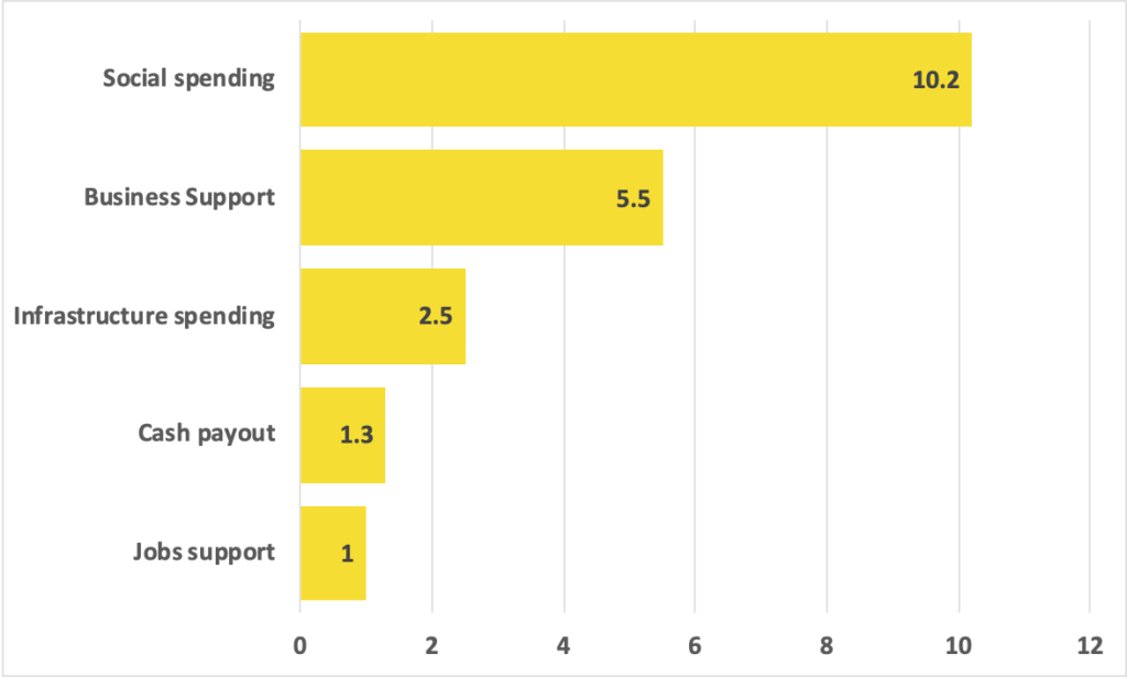 Bar chart showing the relative size of each support category in the PEMERKASA support package.